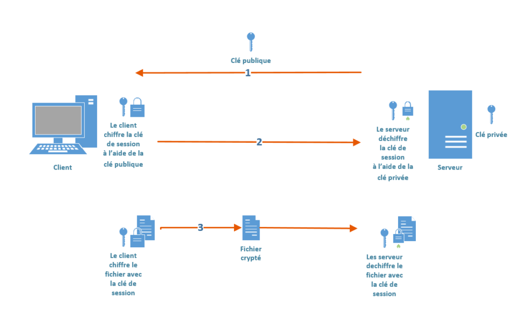 Read more about the article AES et le Secure File Transfer