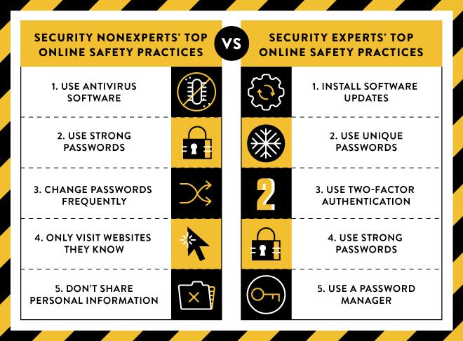 it security good practices