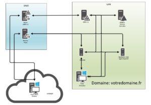 Read more about the article ADFS 3.0 et OpenAM, fédérer des applications non compatibles SAML