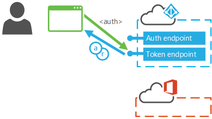 Read more about the article Microsoft et sa modern authentication