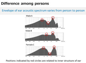 Spectres accoustiques par personnes