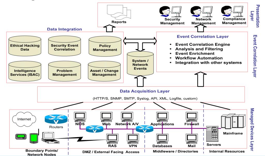 SOC (Security Operations Center) : Définition et explications