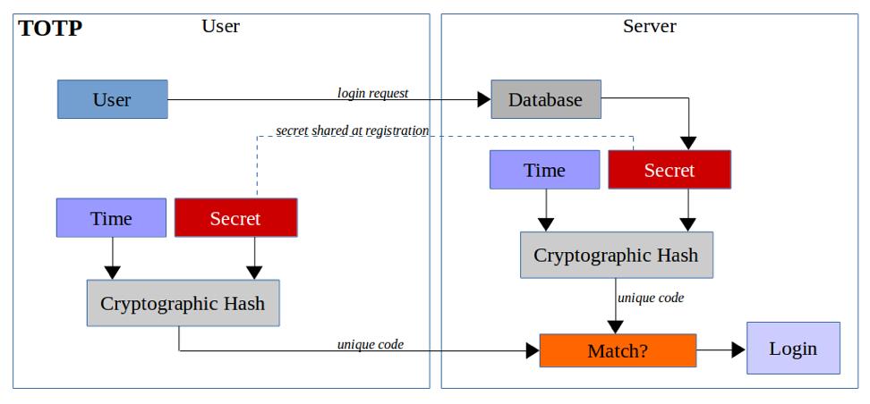 Diagramme de fonctionnement de TOTP
