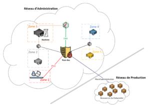 Sécurisation de Data center dans un contexte LPM