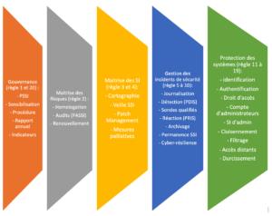 Read more about the article Réussir la mise en conformité de ses systèmes d'informations d'importance vitale (SIIV)