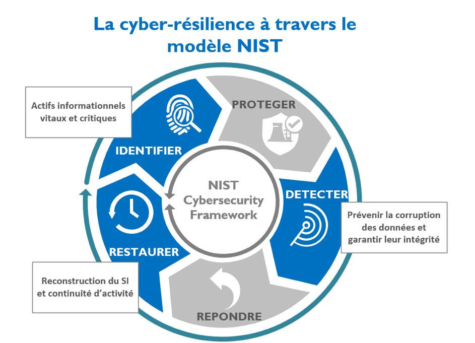 Figure 1 : aspects du disque NIST pris en compte