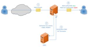 Schéma de SPF, vérification du domaine émetteur via une requête DNS