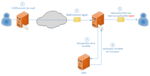 Schéma de DKIM, vérification de la clé de chiffrement DKIM via une requête DNS