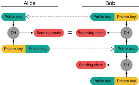 schéma double ratchet