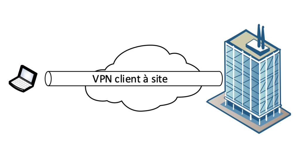 VPN client à site