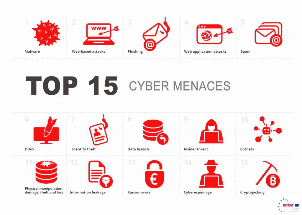Top15 des cyber menaces