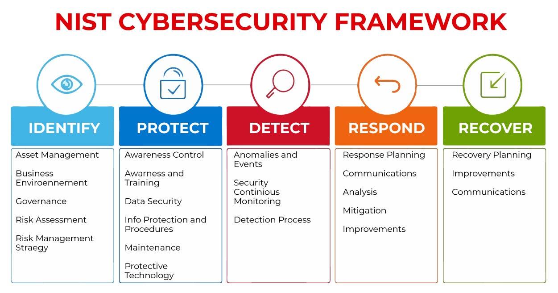Nist_cybersecurity_framework