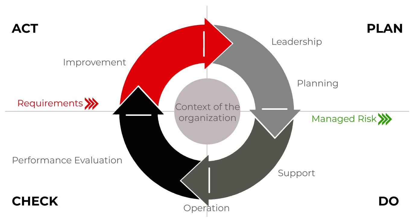 mapping_Cycle_PDCA